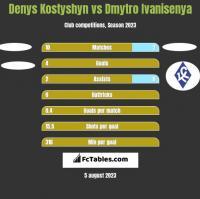 Denys Kostyshyn vs Dmytro Ivanisenya h2h player stats