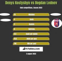 Denys Kostyshyn vs Bogdan Lednev h2h player stats