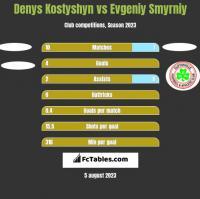 Denys Kostyshyn vs Evgeniy Smyrniy h2h player stats