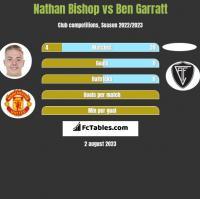 Nathan Bishop vs Ben Garratt h2h player stats