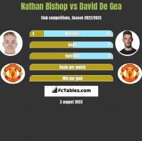 Nathan Bishop vs David De Gea h2h player stats