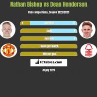 Nathan Bishop vs Dean Henderson h2h player stats