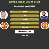 Nathan Bishop vs Lee Grant h2h player stats