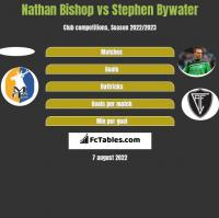 Nathan Bishop vs Stephen Bywater h2h player stats