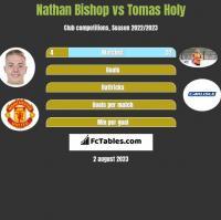 Nathan Bishop vs Tomas Holy h2h player stats