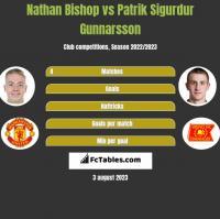 Nathan Bishop vs Patrik Sigurdur Gunnarsson h2h player stats