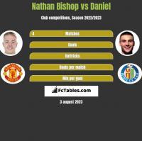 Nathan Bishop vs Daniel h2h player stats