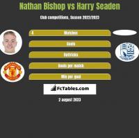 Nathan Bishop vs Harry Seaden h2h player stats