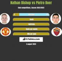 Nathan Bishop vs Pietro Boer h2h player stats