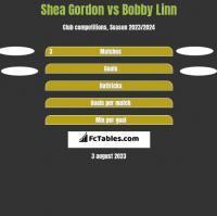 Shea Gordon vs Bobby Linn h2h player stats