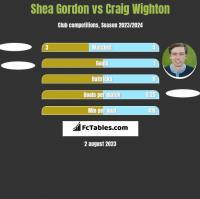 Shea Gordon vs Craig Wighton h2h player stats