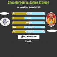 Shea Gordon vs James Craigen h2h player stats