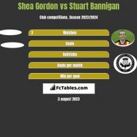Shea Gordon vs Stuart Bannigan h2h player stats