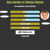 Shea Gordon vs Thomas Robson h2h player stats