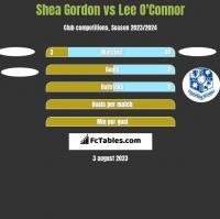 Shea Gordon vs Lee O'Connor h2h player stats