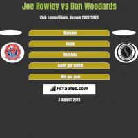 Joe Rowley vs Dan Woodards h2h player stats