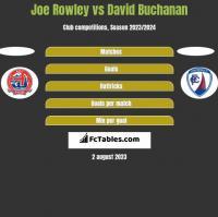 Joe Rowley vs David Buchanan h2h player stats