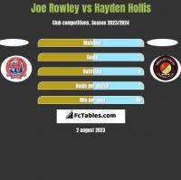 Joe Rowley vs Hayden Hollis h2h player stats