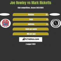 Joe Rowley vs Mark Ricketts h2h player stats
