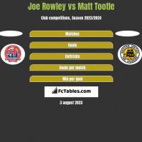 Joe Rowley vs Matt Tootle h2h player stats