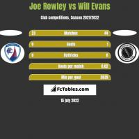 Joe Rowley vs Will Evans h2h player stats