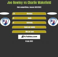 Joe Rowley vs Charlie Wakefield h2h player stats