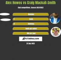 Alex Howes vs Craig Mackail-Smith h2h player stats