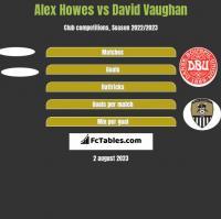 Alex Howes vs David Vaughan h2h player stats