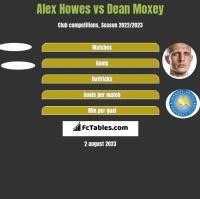 Alex Howes vs Dean Moxey h2h player stats