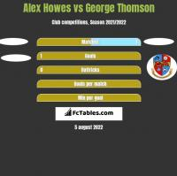Alex Howes vs George Thomson h2h player stats