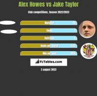 Alex Howes vs Jake Taylor h2h player stats