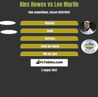 Alex Howes vs Lee Martin h2h player stats