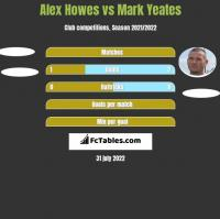 Alex Howes vs Mark Yeates h2h player stats