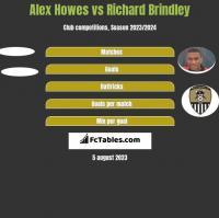 Alex Howes vs Richard Brindley h2h player stats