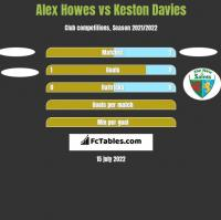 Alex Howes vs Keston Davies h2h player stats