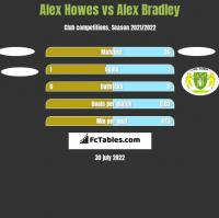 Alex Howes vs Alex Bradley h2h player stats