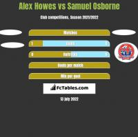 Alex Howes vs Samuel Osborne h2h player stats