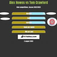 Alex Howes vs Tom Crawford h2h player stats