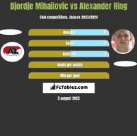 Djordje Mihailovic vs Alexander Ring h2h player stats