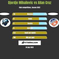Djordje Mihailovic vs Allan Cruz h2h player stats
