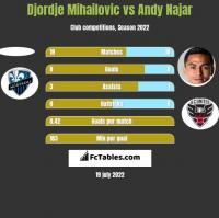 Djordje Mihailovic vs Andy Najar h2h player stats