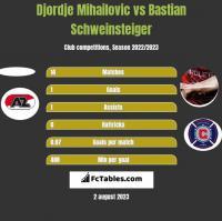 Djordje Mihailovic vs Bastian Schweinsteiger h2h player stats