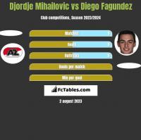 Djordje Mihailovic vs Diego Fagundez h2h player stats