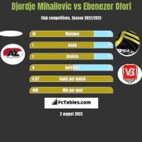 Djordje Mihailovic vs Ebenezer Ofori h2h player stats