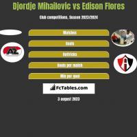 Djordje Mihailovic vs Edison Flores h2h player stats