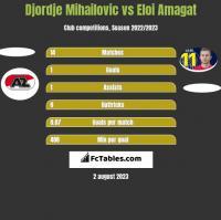 Djordje Mihailovic vs Eloi Amagat h2h player stats