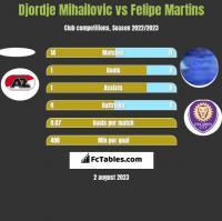 Djordje Mihailovic vs Felipe Martins h2h player stats