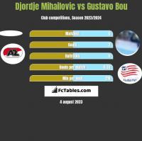 Djordje Mihailovic vs Gustavo Bou h2h player stats