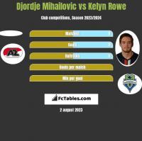 Djordje Mihailovic vs Kelyn Rowe h2h player stats