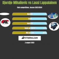 Djordje Mihailovic vs Lassi Lappalainen h2h player stats